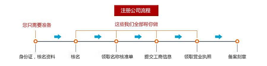 上海注册公司流程及费用